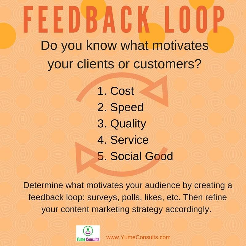 Yume Consults Feedback Loop